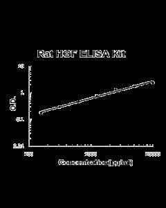 Rat HGF PicoKine ELISA Kit standard curve