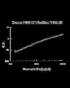 Human PCOLCE PicoKine ELISA Kit