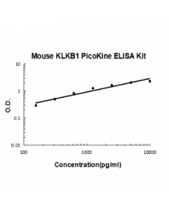 Mouse KLKB1 PicoKine ELISA Kit