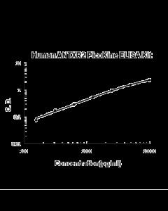Human ANTXR2 PicoKine ELISA Kit