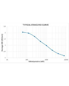 Typical Standard Curve for the Nitrotyrosine ELISA Kit (Enzyme-Linked Immunosorbent Assay)–EK7116Assay Type: Competitive ELISA. Detection Method: Colorimetric Assay. Assay Range: 62.5 – 8000 n