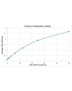 Typical Standard Curve for the Rat GRP78 ELISA Kit (Enzyme-Linked Immunosorbent Assay)–EK7117Assay Type: Sandwich ELISA. Detection Method: Colorimetric Assay. Assay Range: 0 – 50 ng/ml.