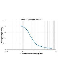 Typical Standard Curve for the Dibromo-tyrosine ELISA Kit (Enzyme-Linked Immunosorbent Assay)–EK7118Assay Type: Competitive ELISA. Detection Method: Colorimetric Assay. Assay Range: 0.078 – 5