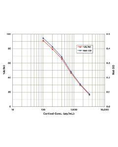 Typical Standard Curve for the Cortisol EIA Kit (Enzyme Immunoassay)–EK7119Assay Type: Competitive EIA (Enzyme Immune Assay) Detection Method: Colorimetric Assay Assay Range: 100 – 3200 pg/ml
