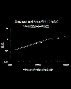 Human TNFRSF14/HVEM EZ Set standard curve