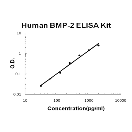 Human BMP-2 PicoKine ELISA Kit standard curve