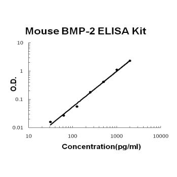 Mouse BMP-2 PicoKine ELISA Kit standard curve