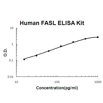 Human FASL PicoKine ELISA Kit standard curve