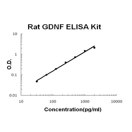 Rat GDNF PicoKine ELISA Kit standard curve