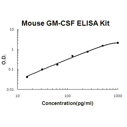 Mouse GM-CSF PicoKine ELISA Kit standard curve