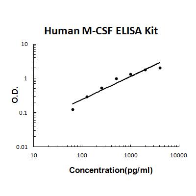 Human M-CSF PicoKine ELISA Kit standard curve