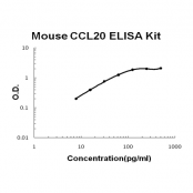 Mouse CCL20/MIP-3 alpha EZ-Set ELISA Kit standard curve