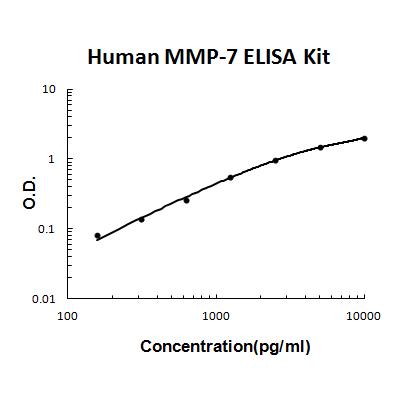 Human MMP-7 PicoKine ELISA Kit standard curve