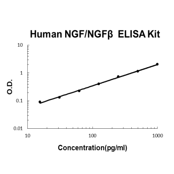 Human NGF/NGF beta PicoKine ELISA Kit standard curve