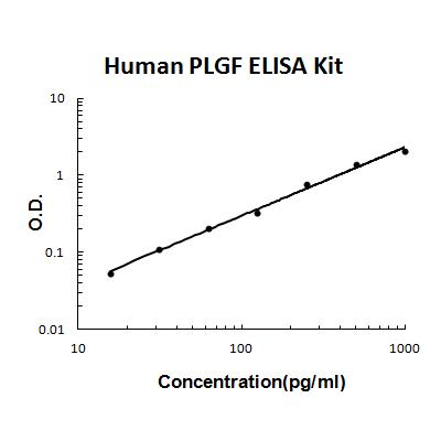 Human PLGF PicoKine ELISA Kit standard curve
