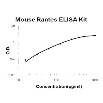 Mouse Rantes PicoKine ELISA Kit standard curve