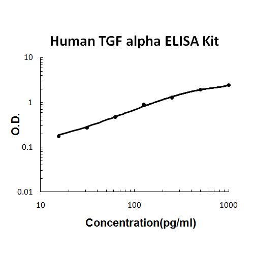 Human TGF alpha PicoKine ELISA Kit standard curve