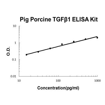 Pig TGF beta 1 PicoKine ELISA Kit standard curve