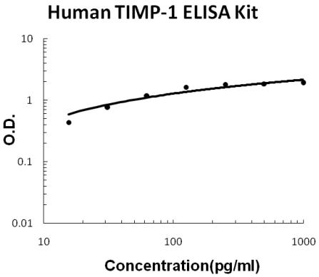 Human TIMP-1 PicoKine ELISA Kit standard curve