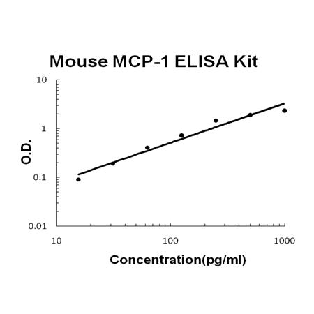 Mouse MCP-1 PicoKine ELISA Kit standard curve