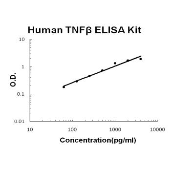 Human TNF beta PicoKine ELISA Kit standard curve