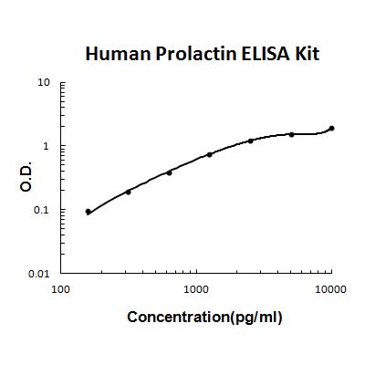 Human Prolactin ELISA Kit PicoKine