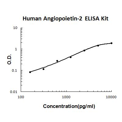 Human Angiopoietin-2 PicoKine ELISA Kit standard curve
