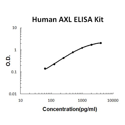 Human AXL PicoKine ELISA Kit standard curve