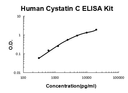 Human Cystatin C PicoKine ELISA Kit standard curve