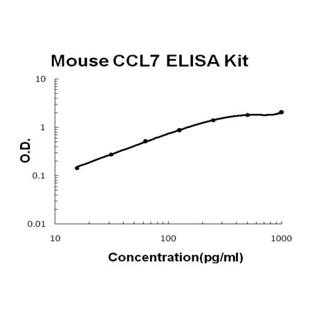 Mouse CCL7/MCP3 PicoKine ELISA Kit standard curve