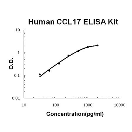 Human CCL17/TARC PicoKine ELISA Kit standard curve