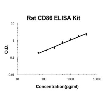 Rat CD86/B7-2 PicoKine ELISA Kit standard curve