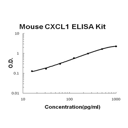 Mouse CXCL1 PicoKine ELISA Kit standard curve