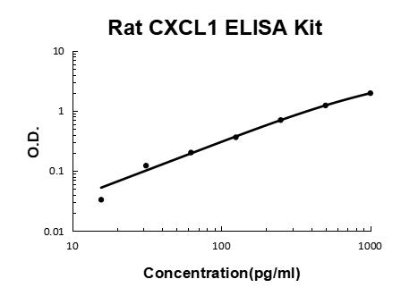 Rat CXCL1/Gro Alpha PicoKine ELISA Kit standard curve