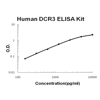 Human  DCR3/TNFRSF6B PicoKine ELISA Kit standard curve