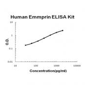 Human Emmprin EZ-Set™ ELISA Kit (DIY Antibody Pairs)