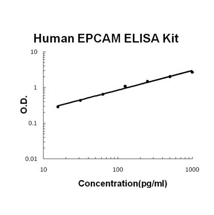 Human EPCAM PicoKine ELISA Kit standard curve