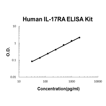Human IL-17RA PicoKine ELISA Kit standard curve