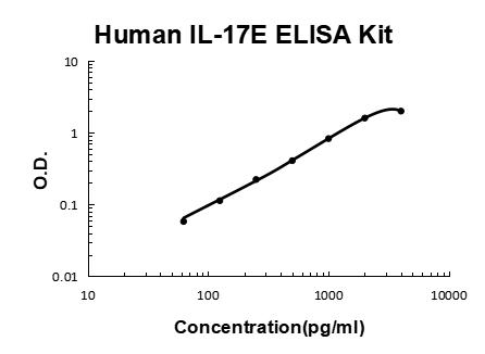 Human IL-17E/IL-25 PicoKine ELISA Kit standard curve