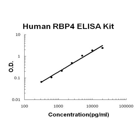 Human RBP4 PicoKine ELISA Kit standard curve