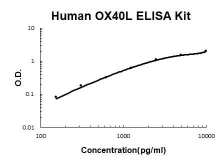 Human TNFSF4/OX40L PicoKine ELISA Kit standard curve