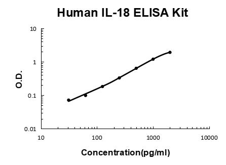 Human IL-18 PicoKine ELISA Kit standard curve