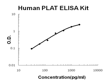 Human PLAT/TPA PicoKine ELISA Kit standard curve