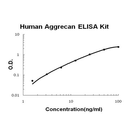 Human Aggrecan PicoKine ELISA Kit standard curve