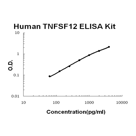 Human TNFSF12 PicoKine ELISA Kit standard curve
