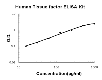 Human Tissue Factor F3 ELISA Kit PicoKine
