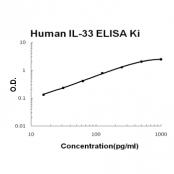 Human IL-33 EZ-Set ELISA Kit standard curve