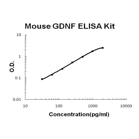 Mouse GDNF PicoKine ELISA Kit standard curve
