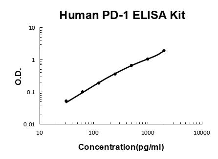 Human PD-1 PicoKine ELISA Kit standard curve