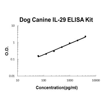 Dog IL-29 PicoKine ELISA Kit standard curve